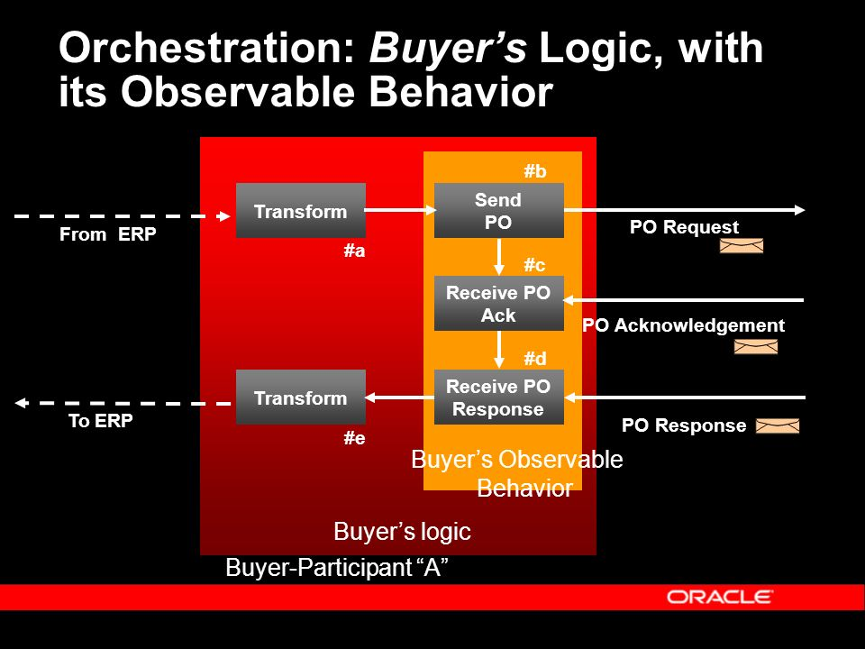 Orchestration: Buyers Logic, with its Observable Behavior Send PO Receive PO Ack Receive PO Response Transform From ERP To ERP PO Request PO Acknowledgement PO Response Buyer-Participant A #b #c #d #a #e Buyers logic Buyers Observable Behavior