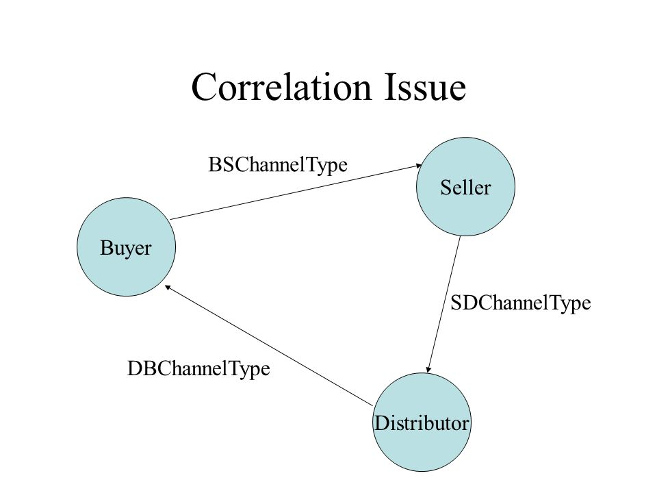 Correlation Issue Distributor Buyer Seller BSChannelType SDChannelType DBChannelType