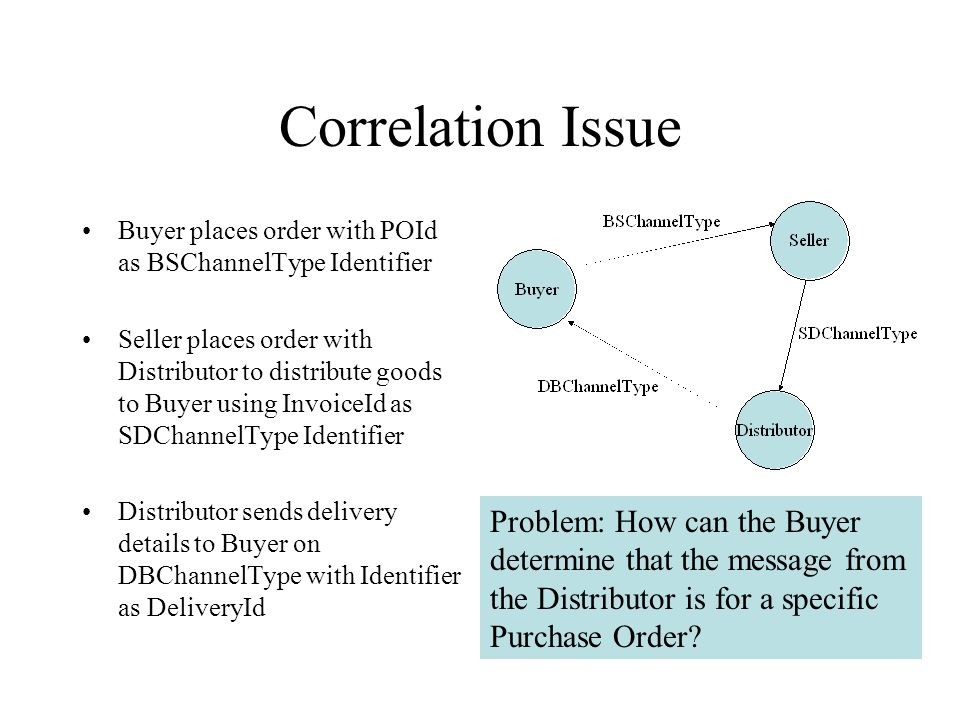 Correlation Issue Buyer places order with POId as BSChannelType Identifier Seller places order with Distributor to distribute goods to Buyer using Inv