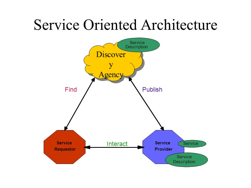 Service Oriented Architecture Discover y Agency Discover y Agency Service Requestor Service Provider Service Find Service Description Service Description Interact Publish