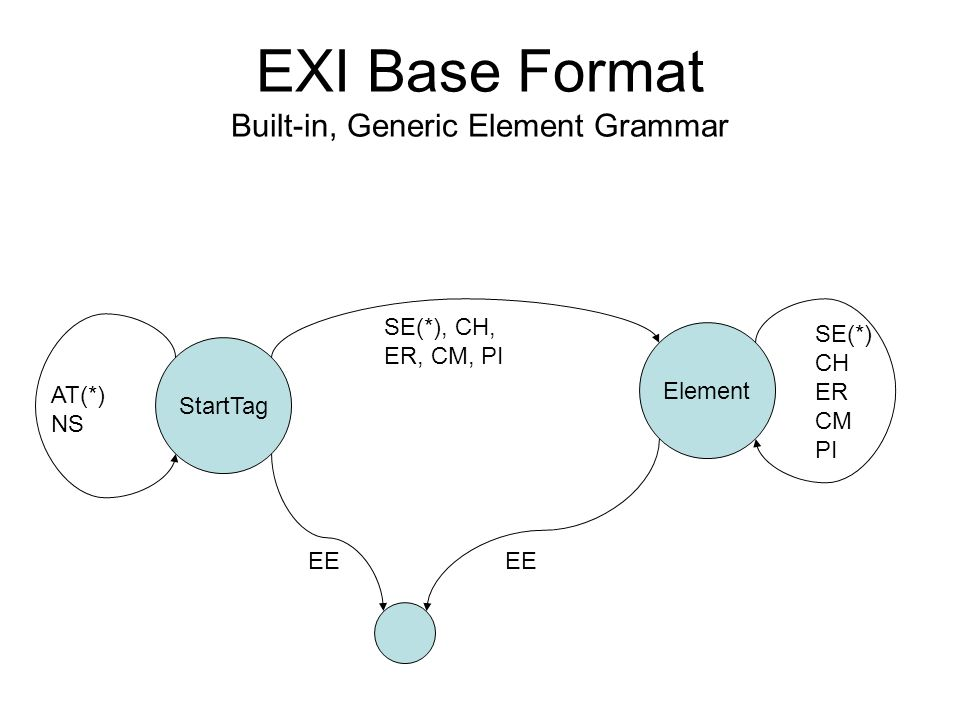 EXI Base Format Built-in, Generic Element Grammar StartTag Element EE AT(*) NS SE(*) CH ER CM PI SE(*), CH, ER, CM, PI