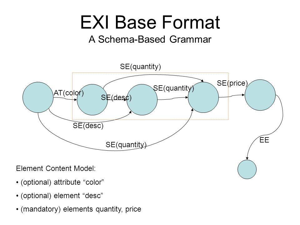 EXI Base Format A Schema-Based Grammar AT(color) SE(quantity) SE(desc) SE(price) SE(quantity) EE SE(desc) Element Content Model: (optional) attribute
