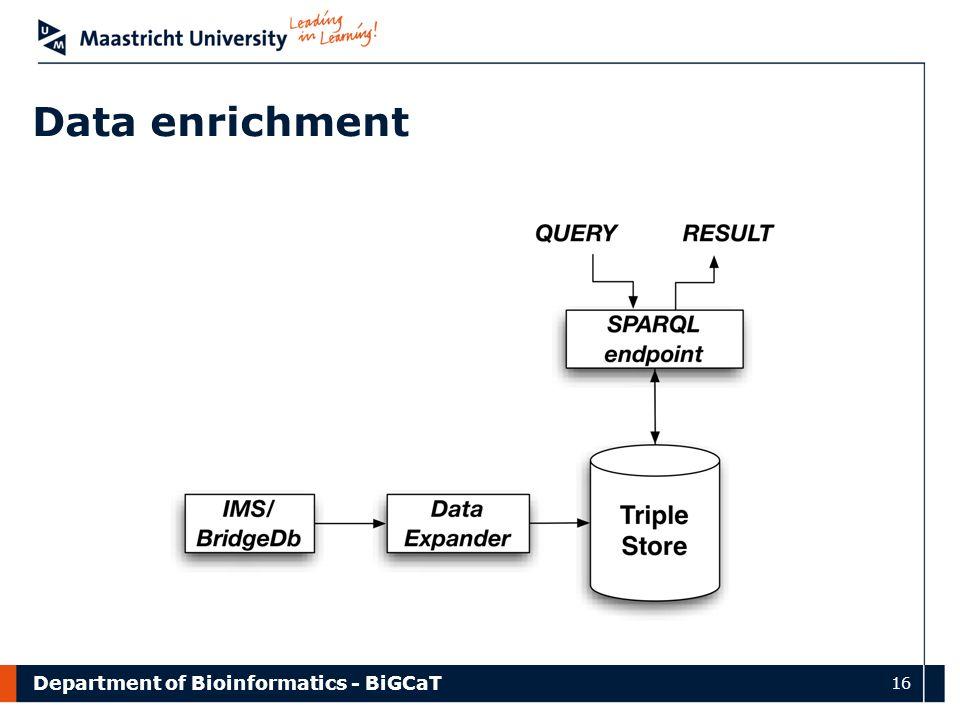 Department of Bioinformatics - BiGCaT 16 Data enrichment