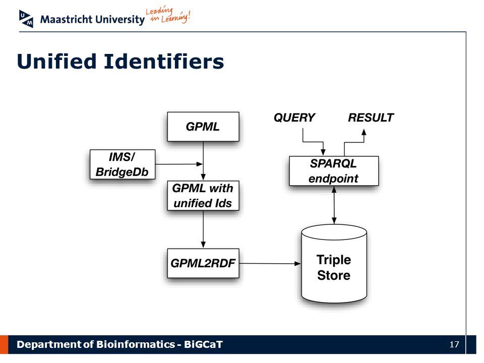 Department of Bioinformatics - BiGCaT 17 Unified Identifiers