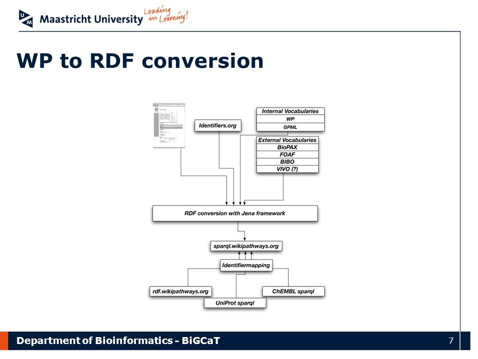 Department of Bioinformatics - BiGCaT 7 WP to RDF conversion