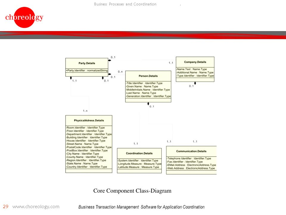 Business Transaction Management Software for Application Coordination 29 www.choreology.com Business Processes and Coordination.