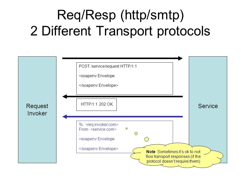 Req/Resp (http/smtp) 2 Different Transport protocols Request Invoker Service POST /service/request HTTP/1.1 : <soapenv:Envelope : HTTP/1.1 202 OK To: From: : <soapenv:Envelope : Note: Sometimes its ok to not flow transport responses (if the protocol doesnt require them)