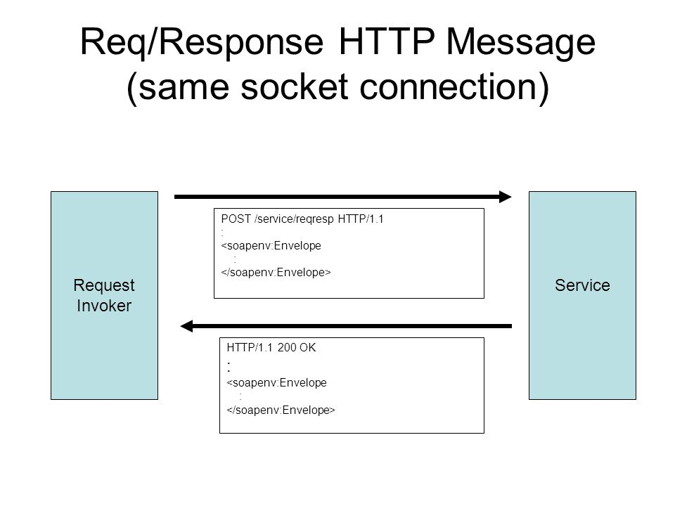 Req/Response HTTP Message (same socket connection) Request Invoker Service POST /service/reqresp HTTP/1.1 : <soapenv:Envelope : HTTP/1.1 200 OK : <soapenv:Envelope :