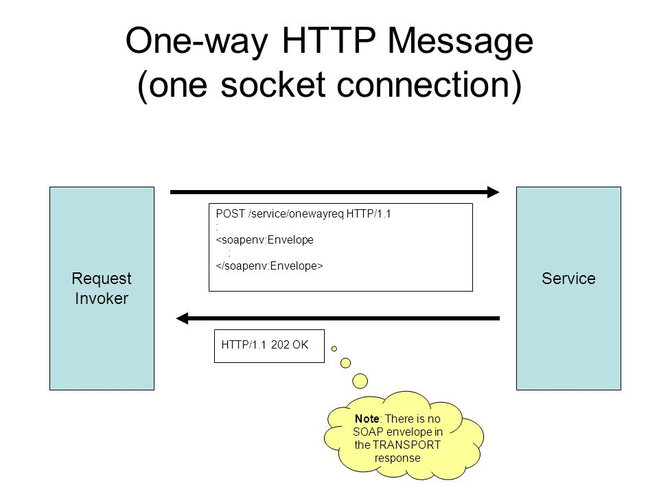 One-way HTTP Message (one socket connection) Request Invoker Service POST /service/onewayreq HTTP/1.1 : <soapenv:Envelope : HTTP/1.1 202 OK Note: There is no SOAP envelope in the TRANSPORT response