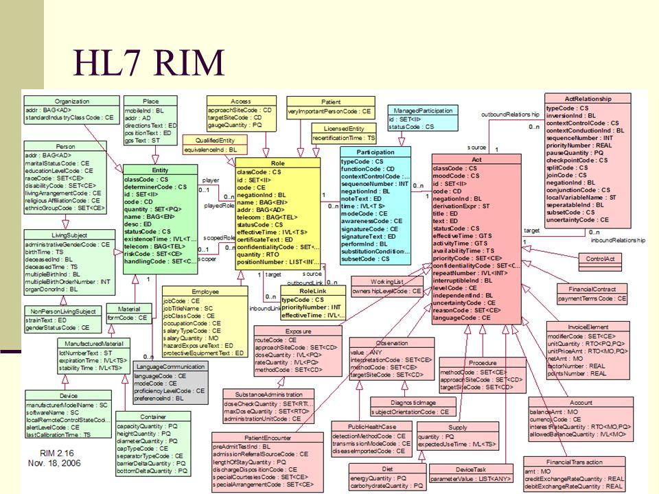 11 HL7 RIM