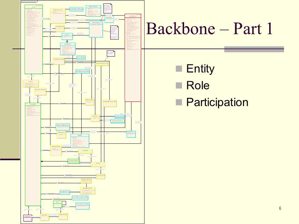 6 Backbone – Part 1 Entity Role Participation