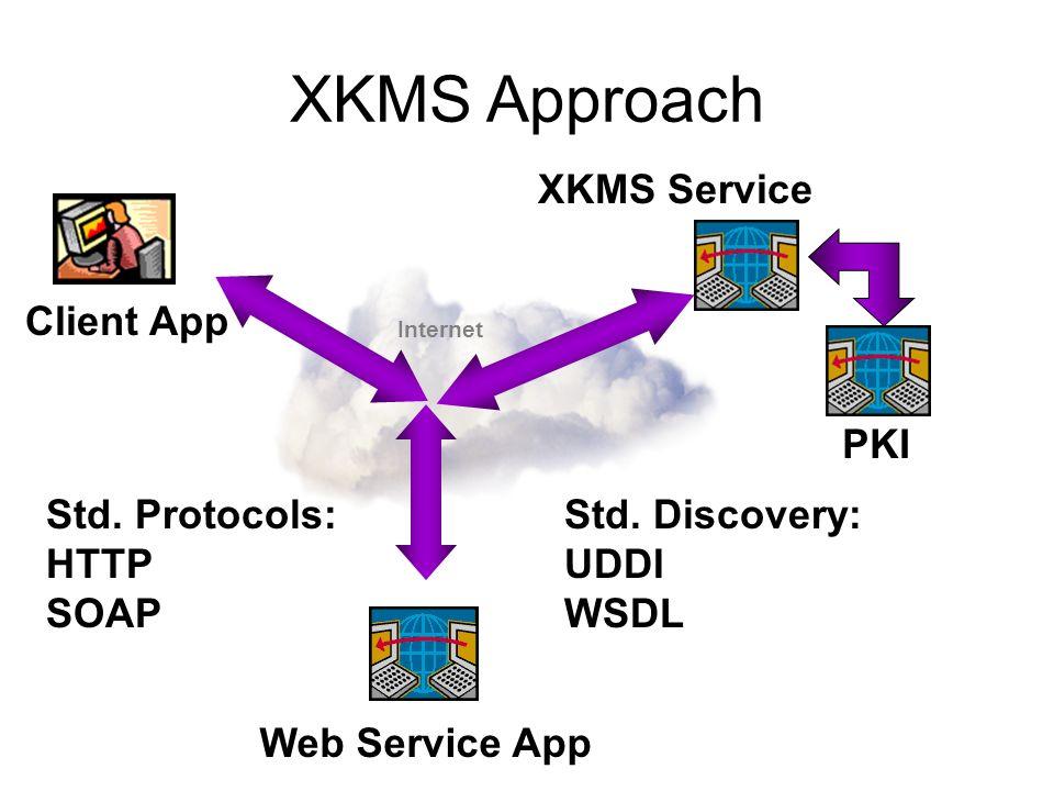XKMS Approach Internet Client App XKMS Service Web Service App PKI Std. Protocols: HTTP SOAP Std. Discovery: UDDI WSDL