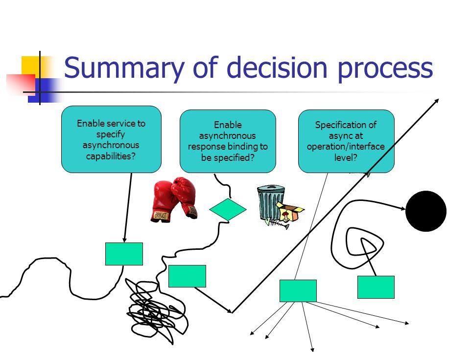Summary of decision process Enable service to specify asynchronous capabilities? Enable asynchronous response binding to be specified? Specification o