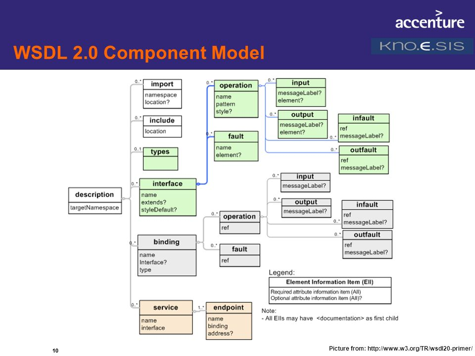 10 WSDL 2.0 Component Model 10 Picture from: http://www.w3.org/TR/wsdl20-primer/