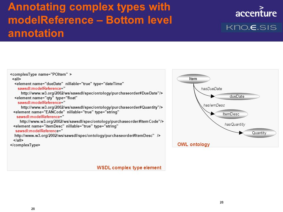 28 Annotating complex types with modelReference – Bottom level annotation 28 Item dueDate ItemDesc Quantity OWL ontology hasIemDesc hasDueDate hasQuan