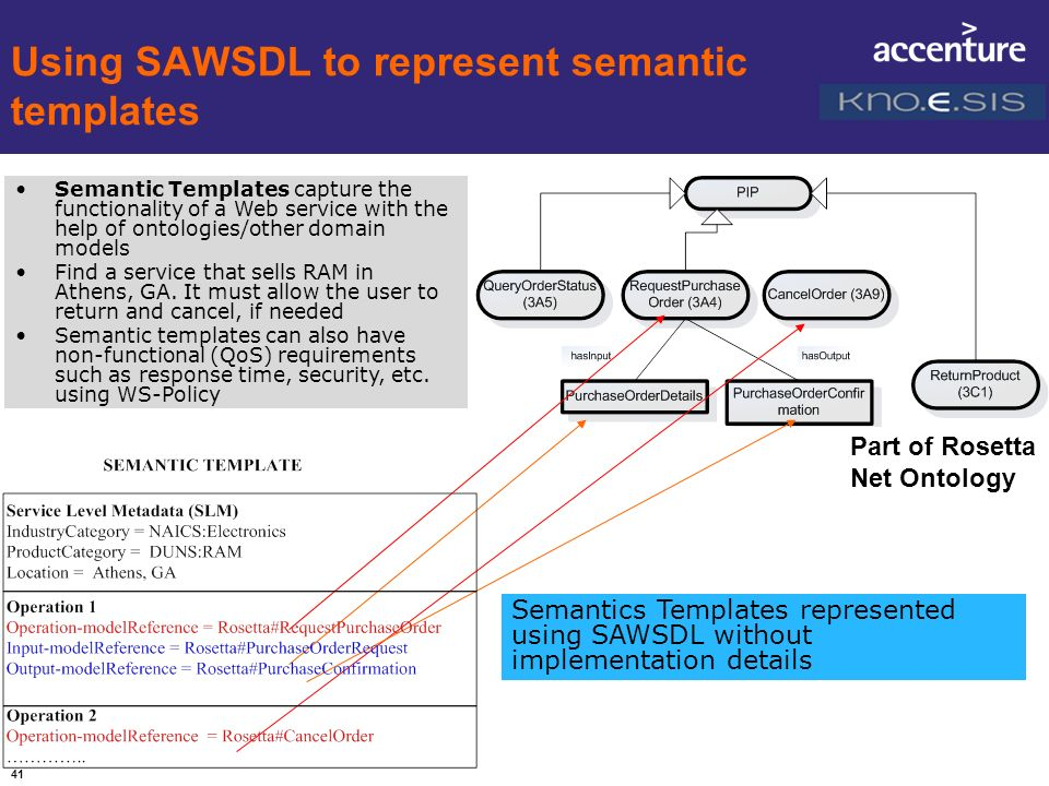 41 Using SAWSDL to represent semantic templates Part of Rosetta Net Ontology Semantic Templates capture the functionality of a Web service with the he