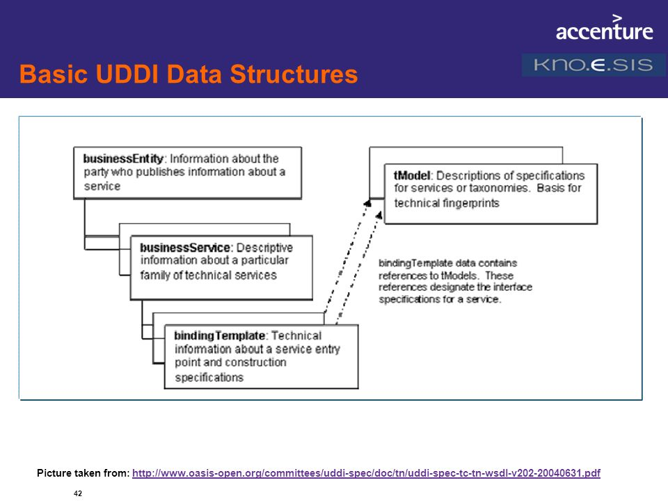 Basic UDDI Data Structures 42 Picture taken from: http://www.oasis-open.org/committees/uddi-spec/doc/tn/uddi-spec-tc-tn-wsdl-v202-20040631.pdfhttp://w