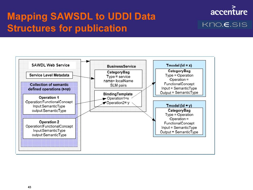 43 Mapping SAWSDL to UDDI Data Structures for publication 43 SAWDL Web Service