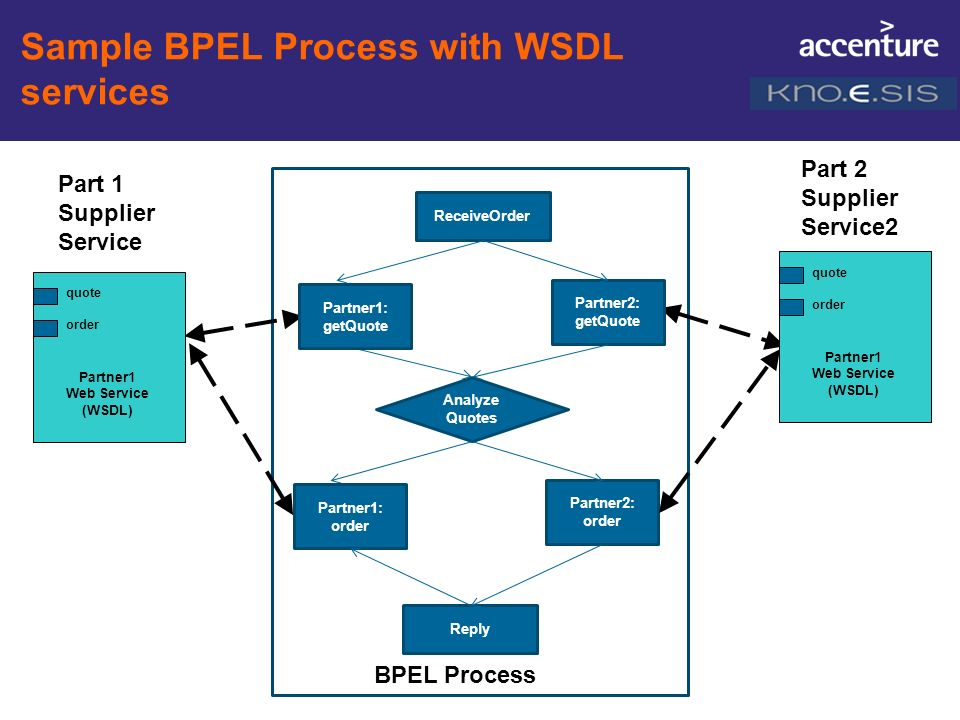 Sample BPEL Process with WSDL services BPEL Process Part 2 Supplier Service2 ReceiveOrder Partner2: getQuote Analyze Quotes quote order Partner1 Web S