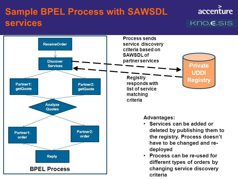 Sample BPEL Process with SAWSDL services BPEL Process Discover Services Partner2: getQuote Analyze Quotes Partner1: getQuote Partner2: order Partner1: