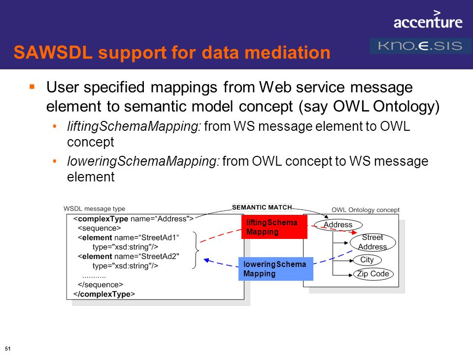 51 SAWSDL support for data mediation User specified mappings from Web service message element to semantic model concept (say OWL Ontology) liftingSche