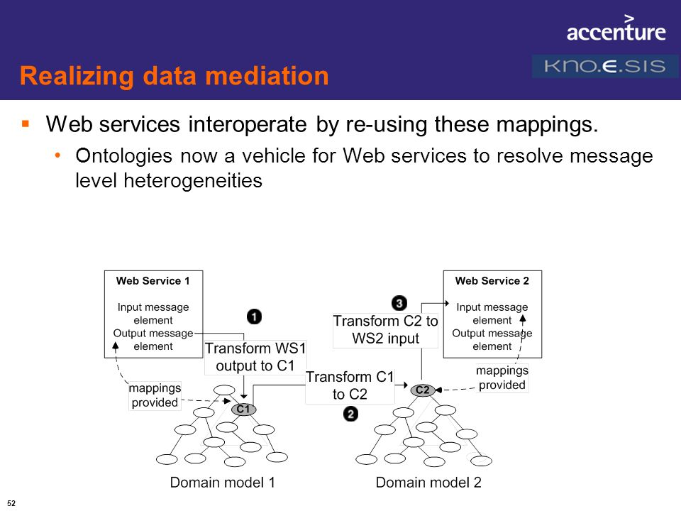 52 Realizing data mediation Web services interoperate by re-using these mappings. Ontologies now a vehicle for Web services to resolve message level h