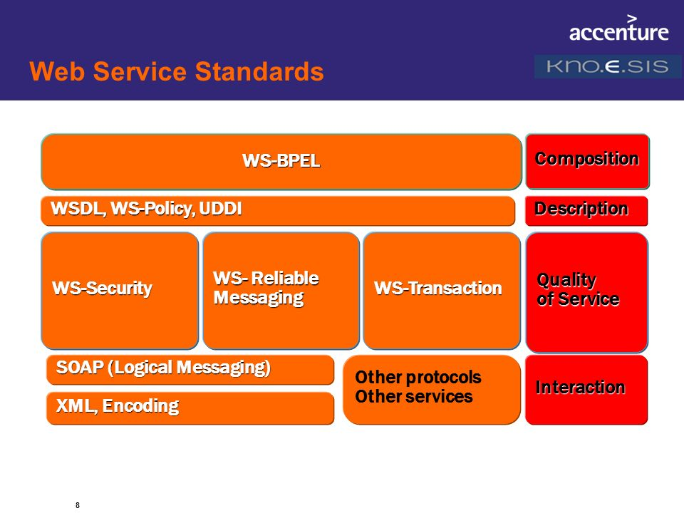 8 Web Service Standards SOAP (Logical Messaging) Interaction WSDL, WS-Policy, UDDI Quality of Service WS-Transaction CompositionWS-BPEL XML, Encoding