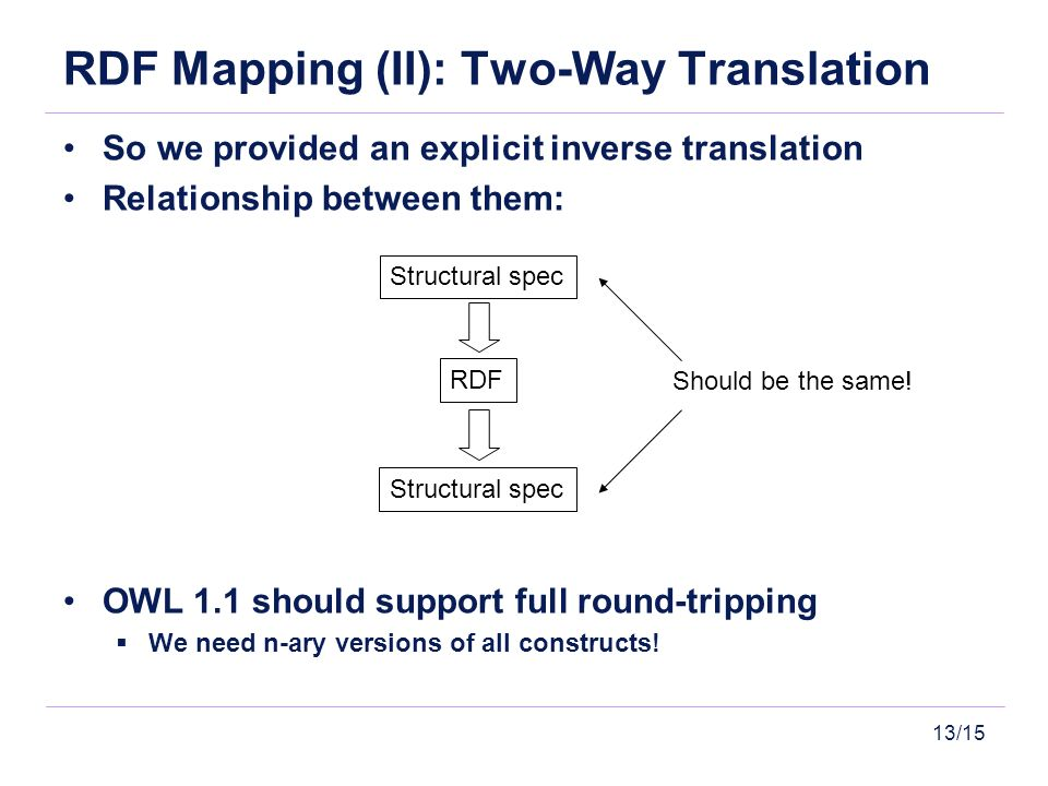 13/15 RDF Mapping (II): Two-Way Translation So we provided an explicit inverse translation Relationship between them: OWL 1.1 should support full round-tripping We need n-ary versions of all constructs.