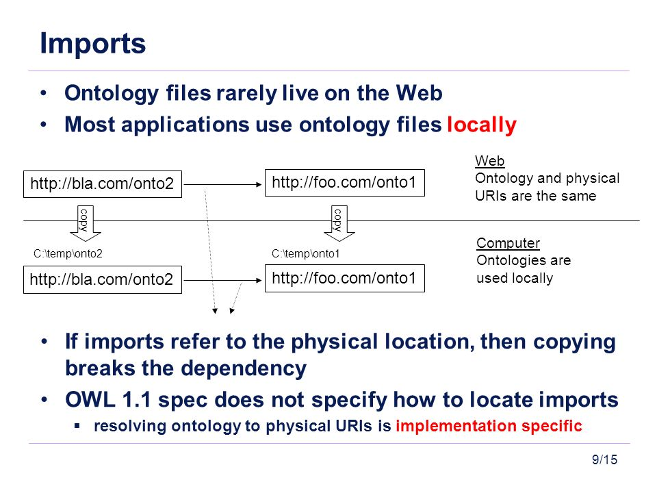 9/15 Imports Ontology files rarely live on the Web Most applications use ontology files locally Web Ontology and physical URIs are the same Computer Ontologies are used locally http://bla.com/onto2 http://foo.com/onto1 http://bla.com/onto2 http://foo.com/onto1 C:\temp\onto2C:\temp\onto1 If imports refer to the physical location, then copying breaks the dependency OWL 1.1 spec does not specify how to locate imports resolving ontology to physical URIs is implementation specific copy
