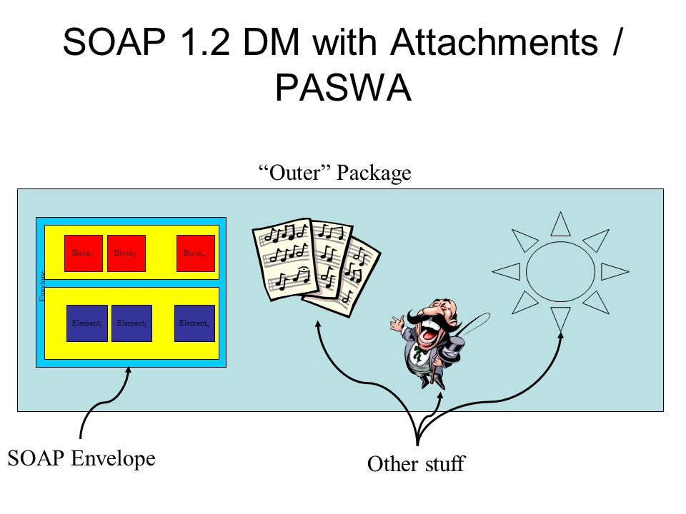 SOAP 1.2 DM with Attachments / PASWA Envelope Body Header Block 1 Block 2 Block n Element 1 Element 2 Element n Outer Package SOAP Envelope Other stuff