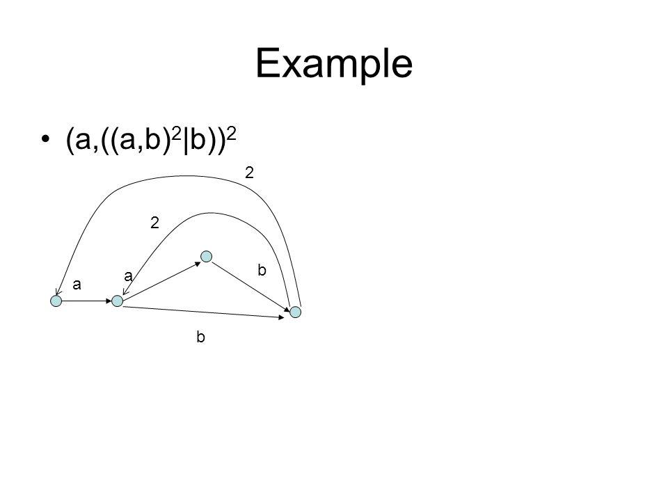 Example (a,((a,b) 2 |b)) 2 a a b b 2 2