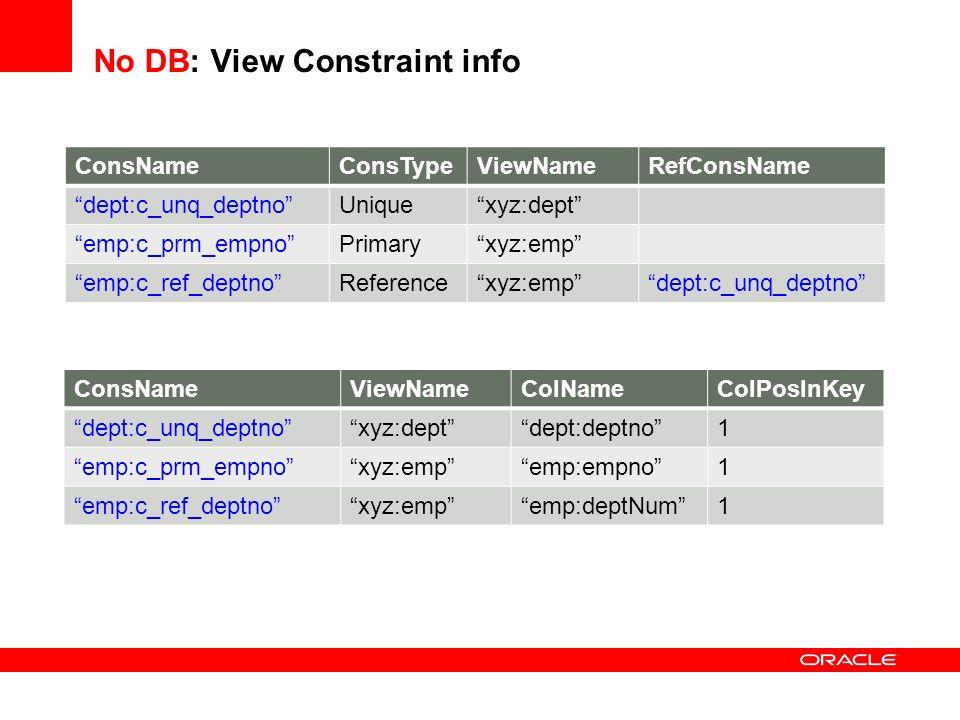 No DB: View Constraint info ConsNameConsTypeViewNameRefConsName dept:c_unq_deptnoUniquexyz:dept emp:c_prm_empnoPrimaryxyz:emp emp:c_ref_deptnoReferenc
