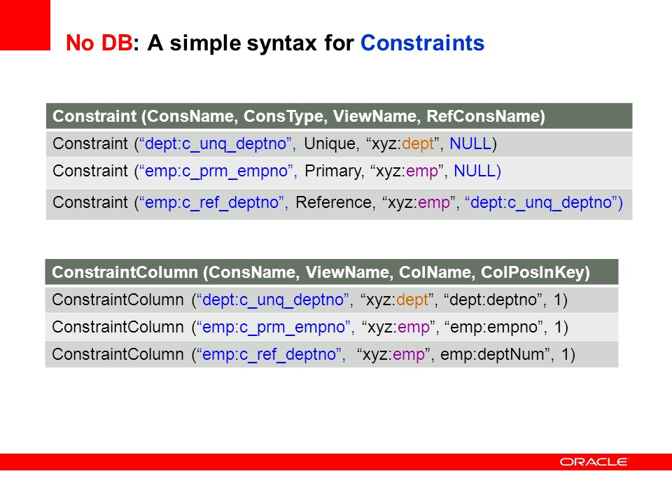 No DB: A simple syntax for Constraints Constraint (ConsName, ConsType, ViewName, RefConsName) Constraint (dept:c_unq_deptno, Unique, xyz:dept, NULL) C