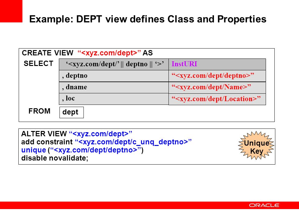 Example: DEPT view defines Class and Properties SELECT CREATE VIEW AS FROM dept, dname, loc, deptno InstURI ALTER VIEW add constraint unique ( ) disable novalidate; Unique Key