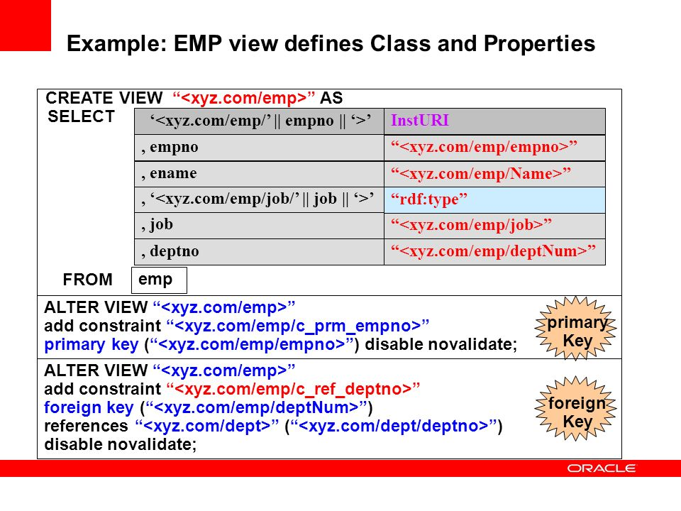 Example: EMP view defines Class and Properties SELECT CREATE VIEW AS FROM emp InstURI rdf:type, ename,, empno, deptno, job ALTER VIEW add constraint primary key ( ) disable novalidate; primary Key ALTER VIEW add constraint foreign key ( ) references ( ) disable novalidate; foreign Key