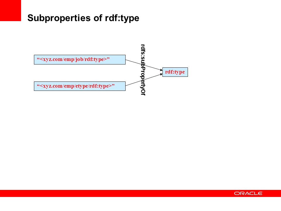 Subproperties of rdf:type rdf:type rdfs:subPropertyOf