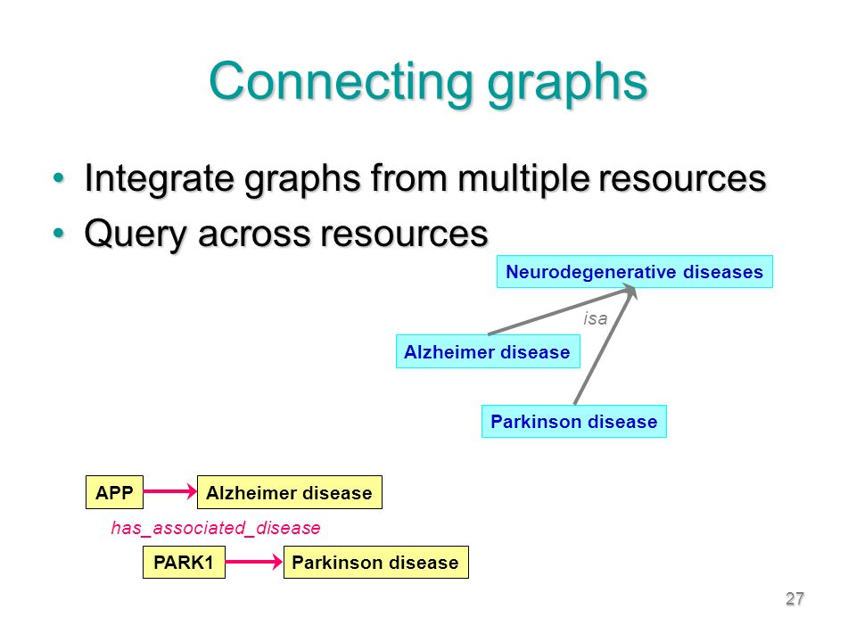 27 Connecting graphs Integrate graphs from multiple resourcesIntegrate graphs from multiple resources Query across resourcesQuery across resources APPAlzheimer disease PARK1Parkinson disease has_associated_disease Alzheimer disease Parkinson disease Neurodegenerative diseases isa