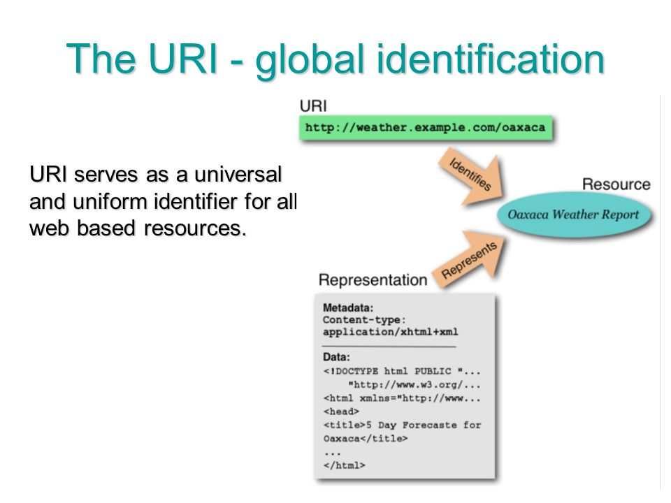 29 The URI - global identification URI serves as a universal and uniform identifier for all web based resources.