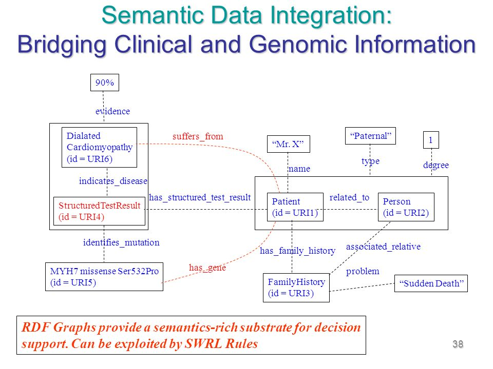 38 Semantic Data Integration: Bridging Clinical and Genomic Information RDF Graphs provide a semantics-rich substrate for decision support.
