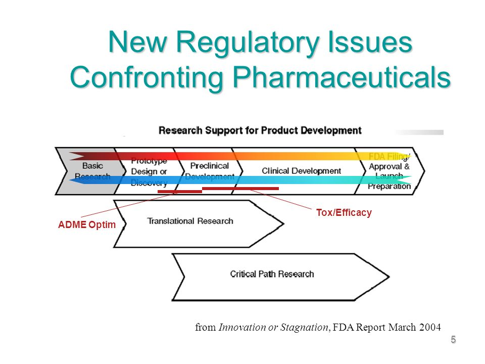 5 New Regulatory Issues Confronting Pharmaceuticals from Innovation or Stagnation, FDA Report March 2004 Tox/Efficacy ADME Optim