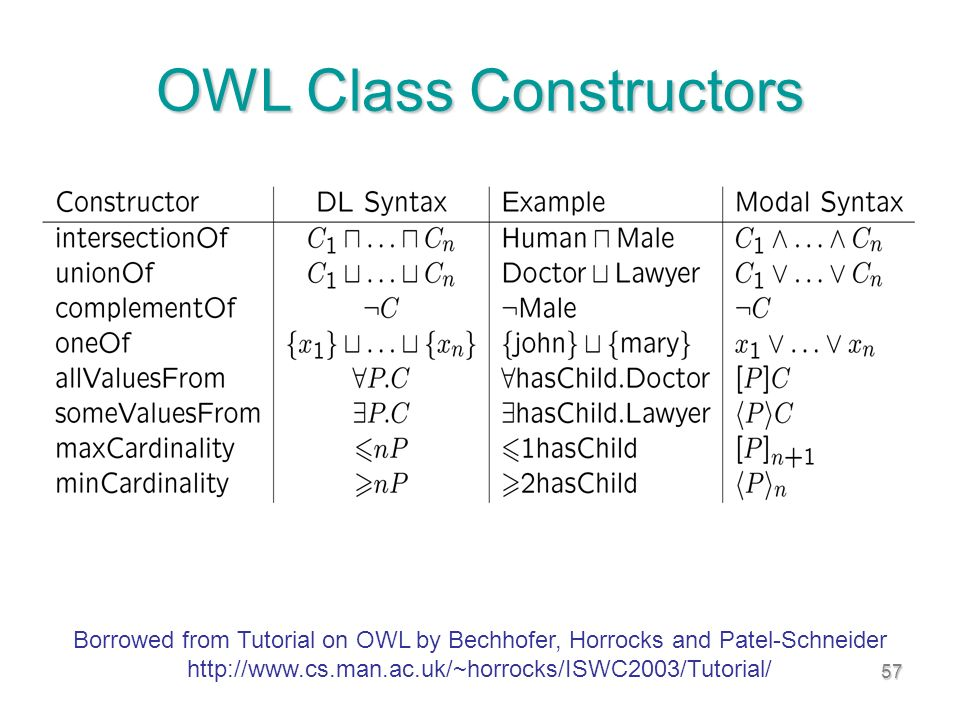 57 OWL Class Constructors Borrowed from Tutorial on OWL by Bechhofer, Horrocks and Patel-Schneider http://www.cs.man.ac.uk/~horrocks/ISWC2003/Tutorial/