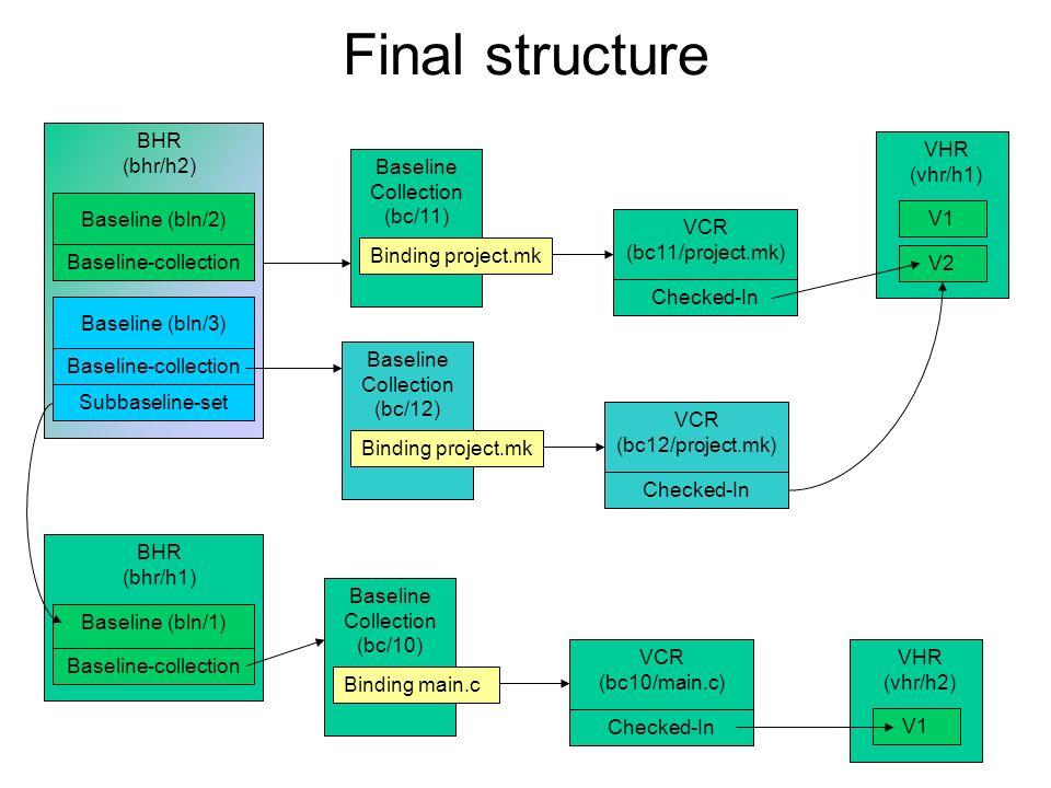 BHR (bhr/h1) Baseline-collection Baseline (bln/1) VCR (bc10/main.c) Checked-In VHR (vhr/h2) V1 Baseline Collection (bc/10) Binding main.c VHR (vhr/h1)