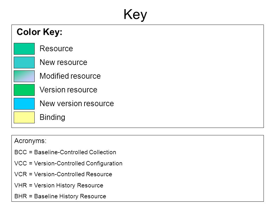 Color Key: Resource New resource Modified resource Version resource New version resource Binding Acronyms: BCC = Baseline-Controlled Collection VCC =