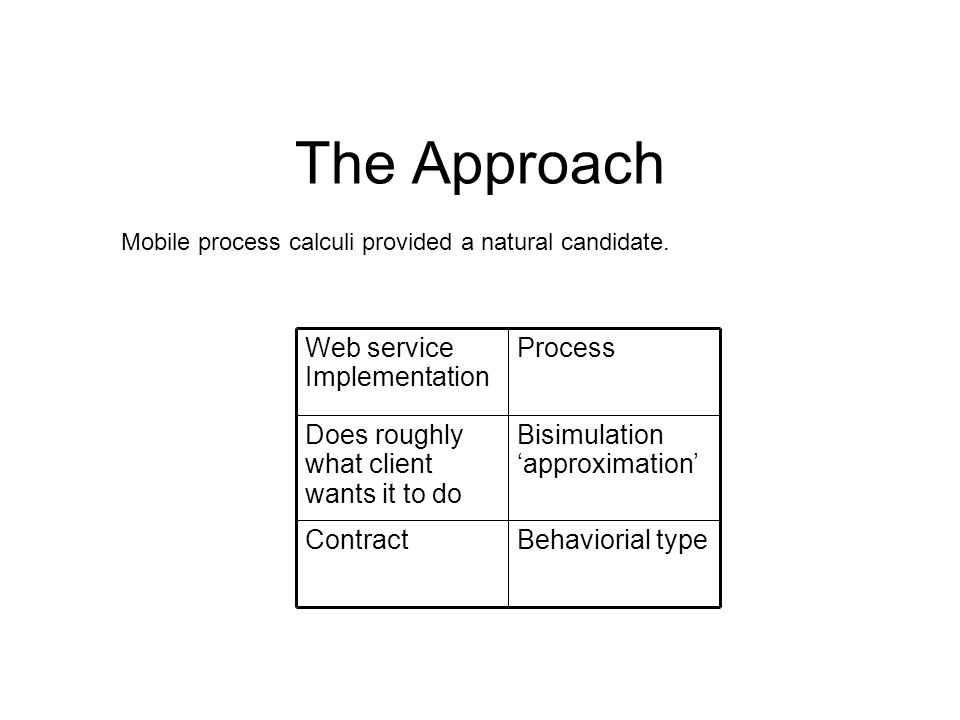 The Approach Contract Does roughly what client wants it to do Web service Implementation Behaviorial type Bisimulation approximation Process Mobile process calculi provided a natural candidate.