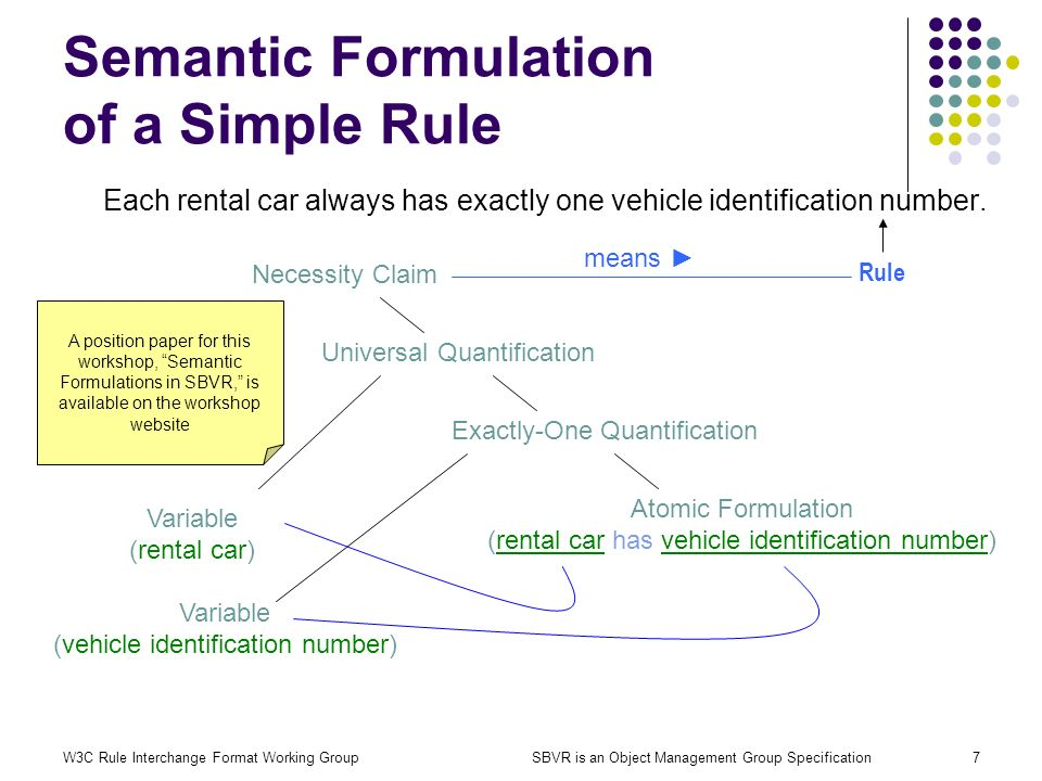 W3C Rule Interchange Format Working GroupSBVR is an Object Management Group Specification7 Semantic Formulation of a Simple Rule Each rental car alway