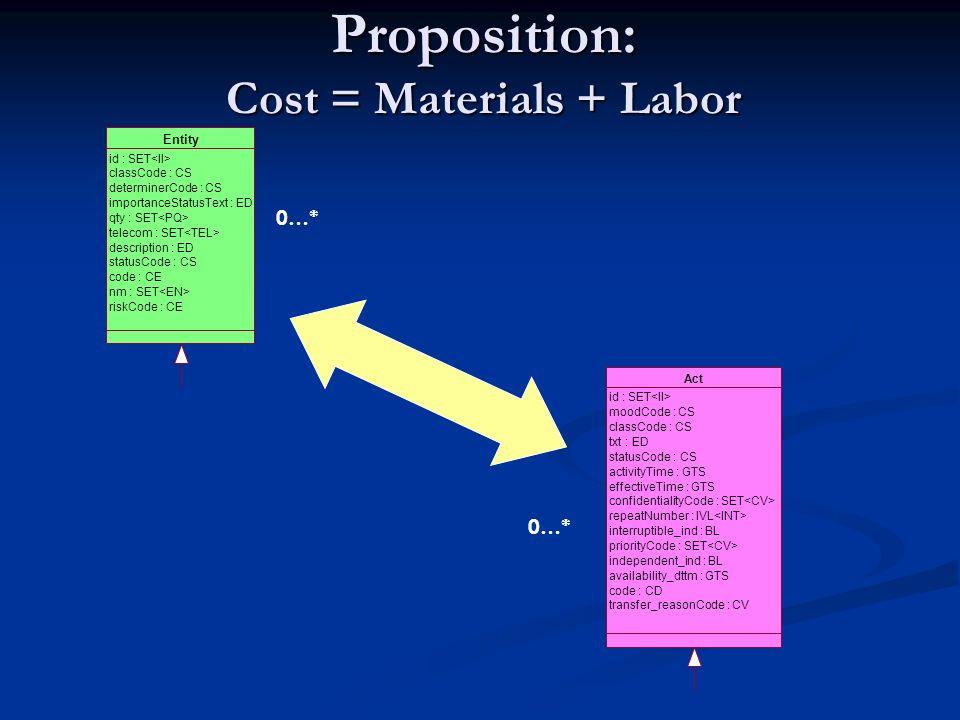 Proposition: Cost = Materials + Labor Entity id : SET classCode : CS determinerCode : CS importanceStatusText : ED qty : SET telecom : SET description