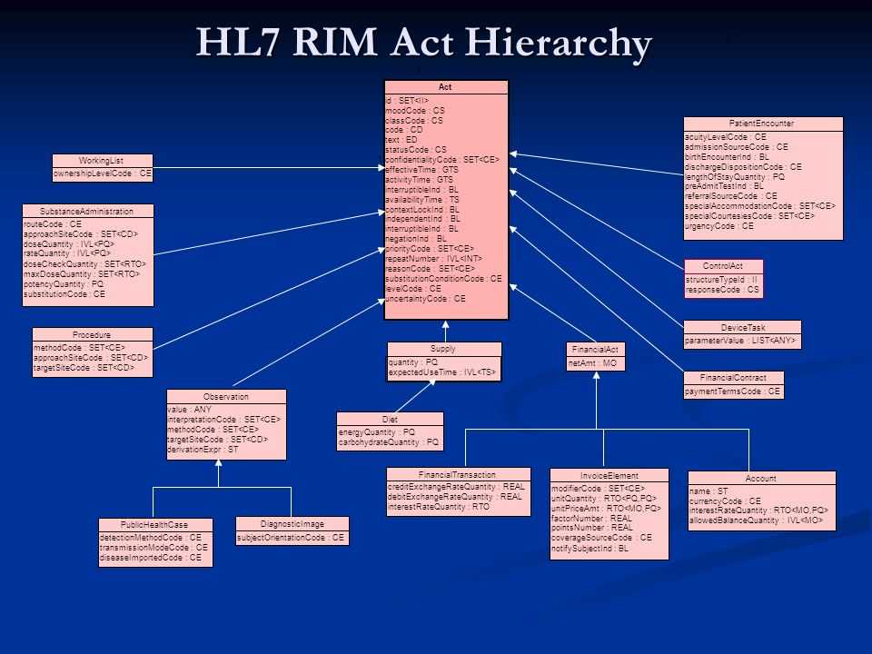HL7 RIM Act Hierarchy SubstanceAdministration routeCode : CE approachSiteCode : SET doseQuantity : IVL rateQuantity : IVL doseCheckQuantity : SET maxDoseQuantity : SET potencyQuantity : PQ substitutionCode : CE Procedure methodCode : SET approachSiteCode : SET targetSiteCode : SET Supply quantity : PQ expectedUseTime : IVL Account name : ST currencyCode : CE interestRateQuantity : RTO allowedBalanceQuantity : IVL FinancialAct netAmt : MO PublicHealthCase detectionMethodCode : CE transmissionModeCode : CE diseaseImportedCode : CE PatientEncounter acuityLevelCode : CE admissionSourceCode : CE birthEncounterInd : BL dischargeDispositionCode : CE lengthOfStayQuantity : PQ preAdmitTestInd : BL referralSourceCode : CE specialAccommodationCode : SET specialCourtesiesCode : SET urgencyCode : CE DiagnosticImage subjectOrientationCode : CE FinancialTransaction creditExchangeRateQuantity : REAL debitExchangeRateQuantity : REAL interestRateQuantity : RTO InvoiceElement modifierCode : SET unitQuantity : RTO unitPriceAmt : RTO factorNumber : REAL pointsNumber : REAL coverageSourceCode : CE notifySubjectInd : BL FinancialContract paymentTermsCode : CE DeviceTask parameterValue : LIST WorkingList ownershipLevelCode : CE structureTypeId : II responseCode : CS 1 0..* 1 Act id : SET moodCode : CS classCode : CS code : CD text : ED statusCode : CS confidentialityCode : SET effectiveTime : GTS activityTime : GTS interruptibleInd : BL availabilityTime : TS contextLockInd : BL independentInd : BL interruptibleInd : BL negationInd : BL priorityCode : SET repeatNumber : IVL reasonCode : SET substitutionConditionCode : CE levelCode : CE uncertaintyCode : CE 11 Observation value : ANY interpretationCode : SET methodCode : SET targetSiteCode : SET derivationExpr : ST Diet energyQuantity : PQ carbohydrateQuantity : PQ ControlAct