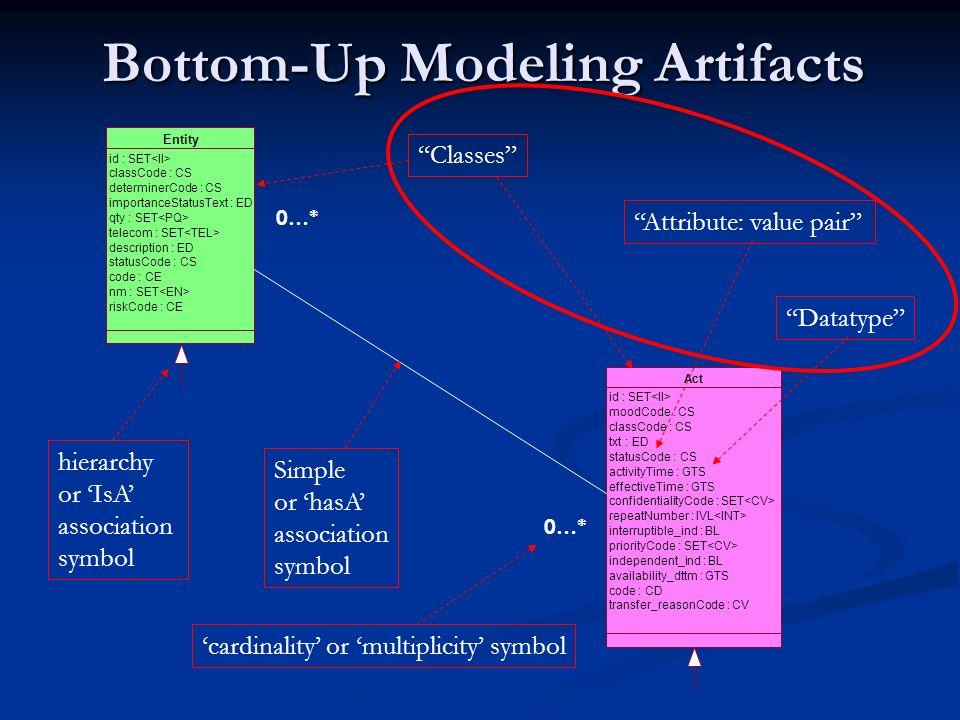 Bottom-Up Modeling Artifacts Entity id : SET classCode : CS determinerCode : CS importanceStatusText : ED qty : SET telecom : SET description : ED sta