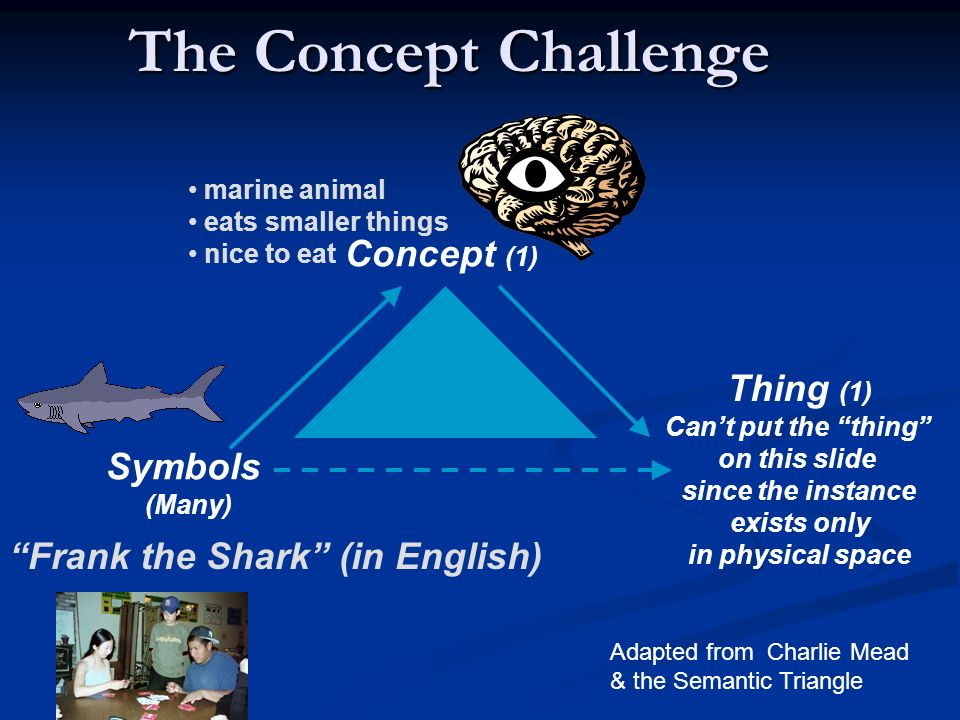The Concept Challenge Thing Concept marine animal eats smaller things nice to eat Symbols (Many) Thing (1) Cant put the thing on this slide since the