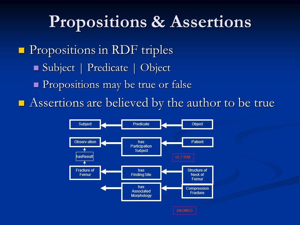 Propositions & Assertions Propositions in RDF triples Propositions in RDF triples Subject | Predicate | Object Subject | Predicate | Object Propositio